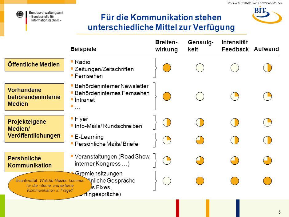 MVA-210218-013-2009xxxx-VMS7-k 5 Für die Kommunikation stehen unterschiedliche Mittel zur Verfügung Beispiele  Behördeninterner Newsletter  Behörden