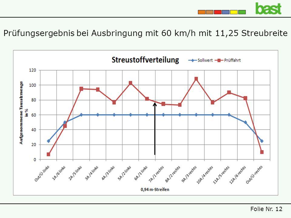 Prüfungsergebnis bei Ausbringung mit 60 km/h mit 11,25 Streubreite Folie Nr. 12
