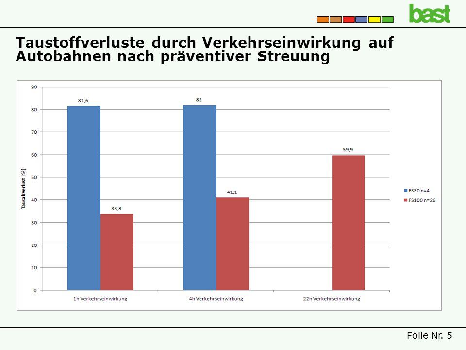 Taustoffverluste durch Verkehrseinwirkung auf Autobahnen nach präventiver Streuung Folie Nr. 5