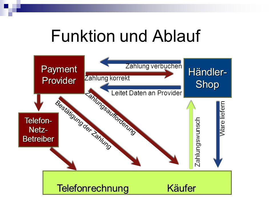 Über die Bezahlung per Telefonrechnung Gliederung: Funktion und Ablauf Anwendungsbereiche Vor- und Nachteile Anbieter und Vergleich