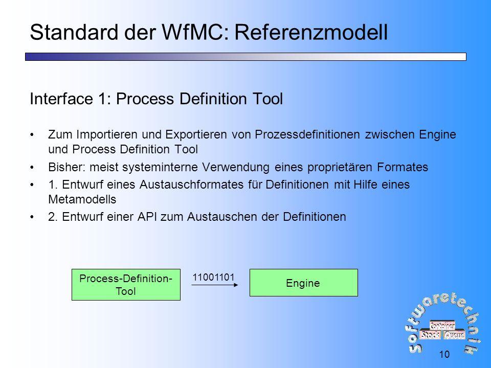 10 Standard der WfMC: Referenzmodell Interface 1: Process Definition Tool Zum Importieren und Exportieren von Prozessdefinitionen zwischen Engine und Process Definition Tool Bisher: meist systeminterne Verwendung eines proprietären Formates 1.