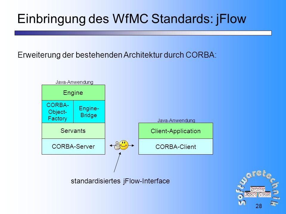 28 Einbringung des WfMC Standards: jFlow Erweiterung der bestehenden Architektur durch CORBA: Engine Client-Application Java-Anwendung CORBA-Client CORBA-Server Servants CORBA- Object- Factory Engine- Bridge standardisiertes jFlow-Interface