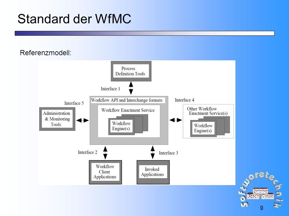 30 Zusammenfassung Entstandene Architektur: Process-Definition- Tool Engine 11001101 Client- Application Web-Server eXist- Datenbank jFlow Engine Administration- and Monitoring Tools jFlow + .