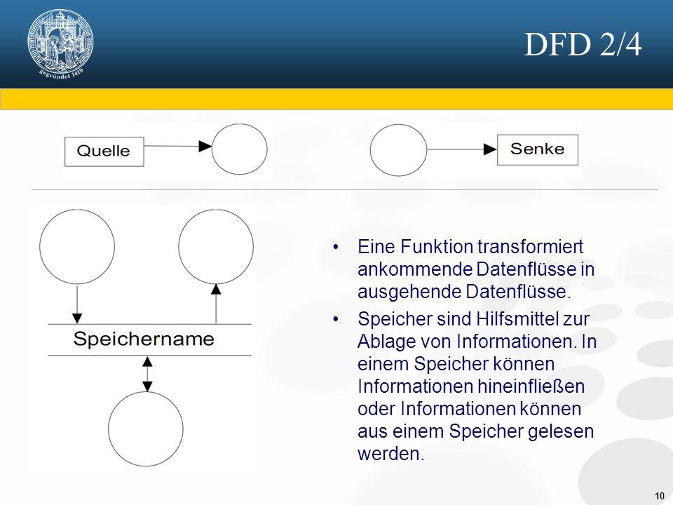 10 DFD 2/4 Eine Funktion transformiert ankommende Datenflüsse in ausgehende Datenflüsse.