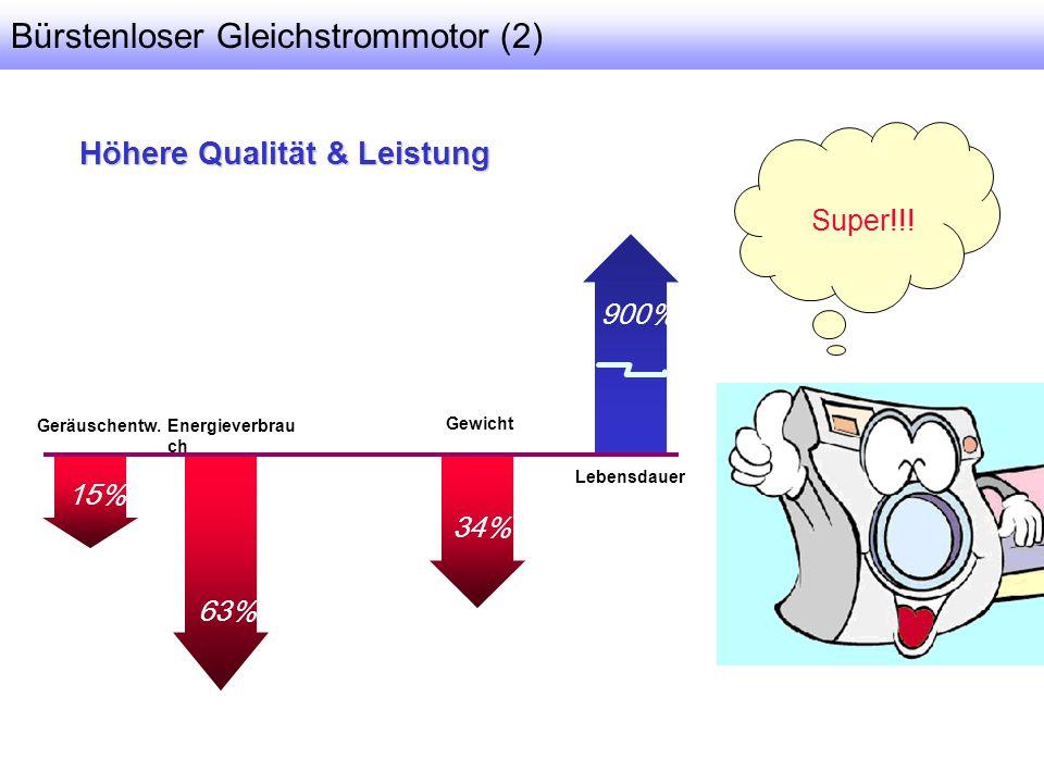 Höhere Qualität & Leistung Super!!! 15% 34% Geräuschentw. Gewicht Lebensdauer 63% Energieverbrau ch 900% Bürstenloser Gleichstrommotor (2)