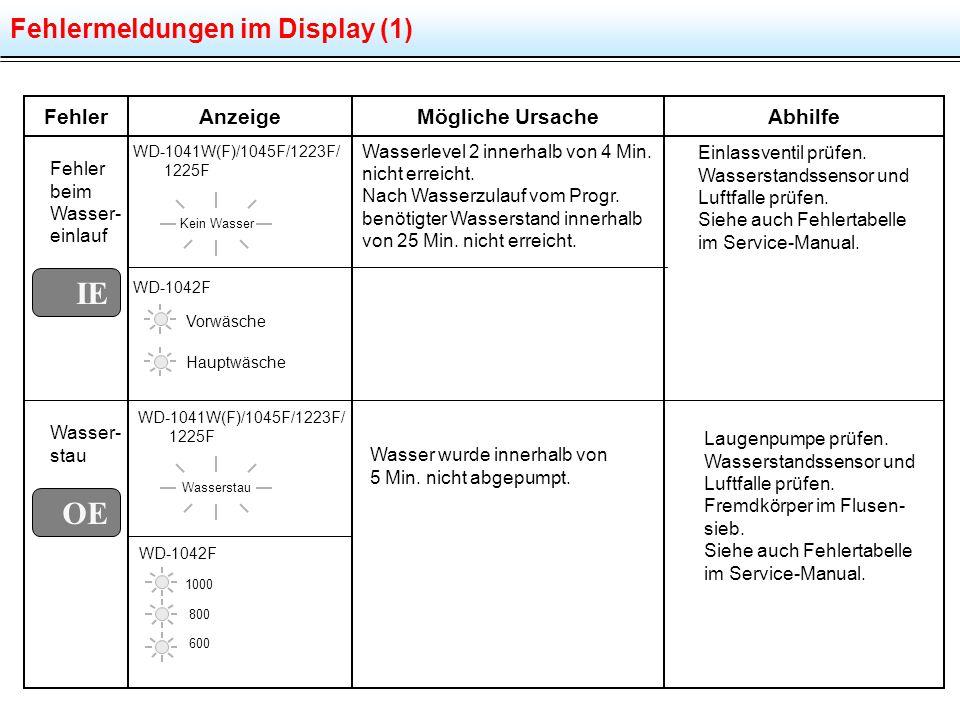 Fehlermeldungen im Display (1) FehlerMögliche UrsacheAbhilfeAnzeige Fehler beim Wasser- einlauf WD-1041W(F)/1045F/1223F/ 1225F Wasserlevel 2 innerhalb von 4 Min.