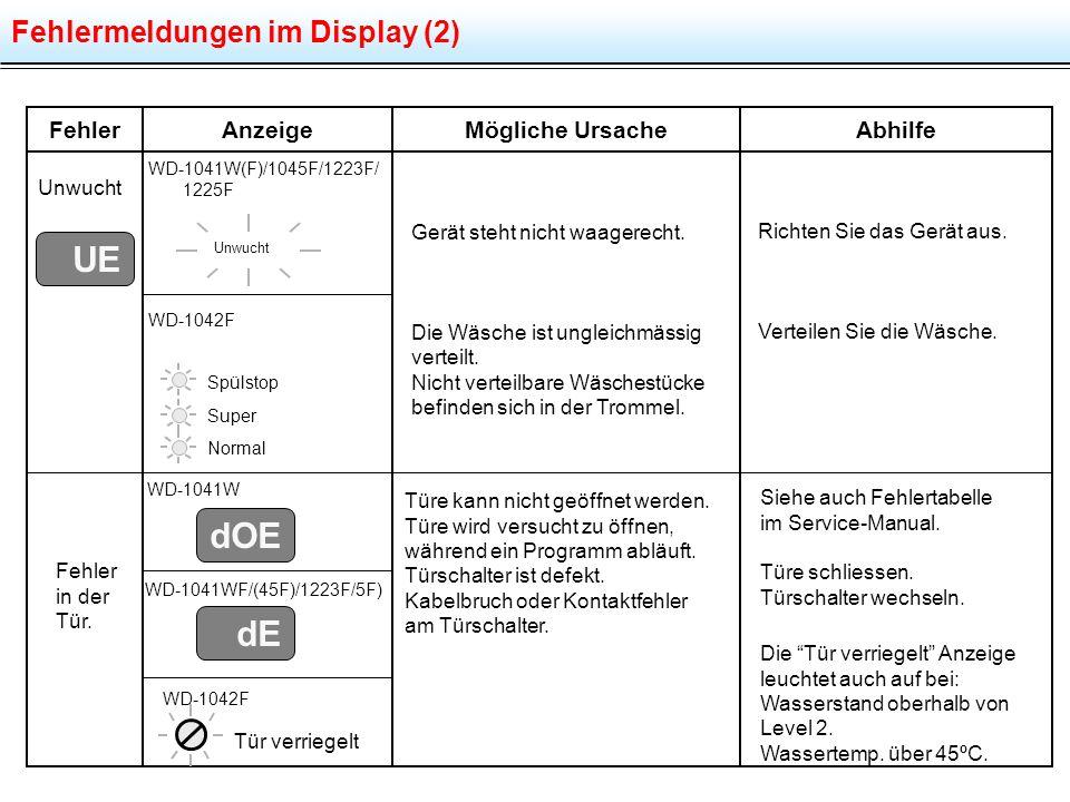 Fehlermeldungen im Display (2) FehlerMögliche UrsacheAbhilfeAnzeige Unwucht Fehler in der Tür. WD-1041W WD-1042F Spülstop Super Normal Richten Sie das