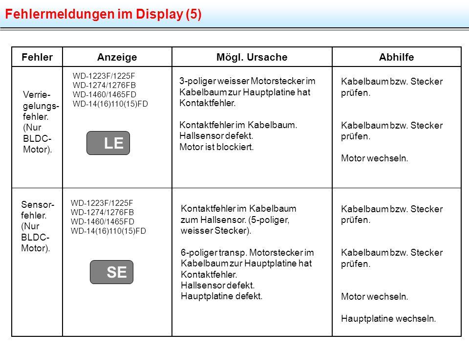 Fehlermeldungen im Display (5) FehlerMögl. UrsacheAbhilfeAnzeige Sensor- fehler. (Nur BLDC- Motor). SE WD-1223F/1225F WD-1274/1276FB WD-1460/1465FD WD