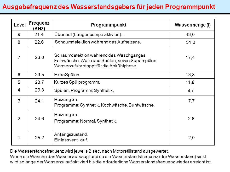 Level Frequenz (KHz) Programmpunkt 21.4 Überlauf (Laugenpumpe aktiviert).. 8 7 6 4 3 2 1 23.0 23.5 23.8 24.1 24.6 25.2 Schaumdetektion während des Was