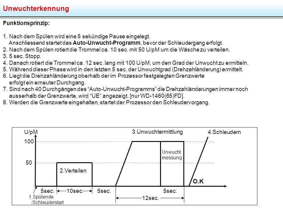 Unwuchterkennung U/pM Funktionsprinzip: 1.Nach dem Spülen wird eine 5 sekündige Pause eingelegt.