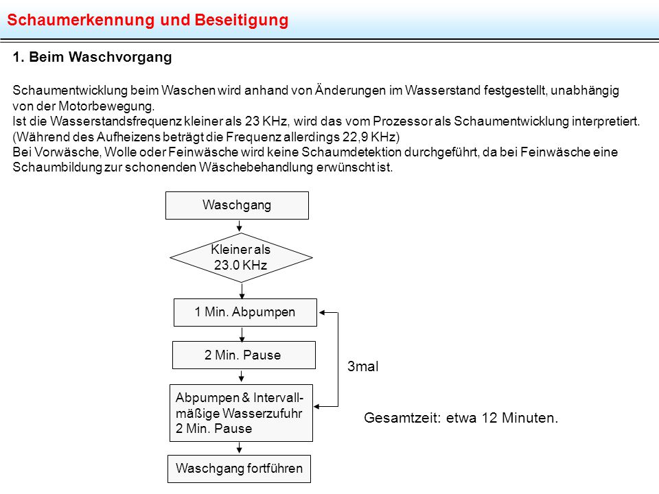 Schaumerkennung und Beseitigung 1. Beim Waschvorgang Schaumentwicklung beim Waschen wird anhand von Änderungen im Wasserstand festgestellt, unabhängig