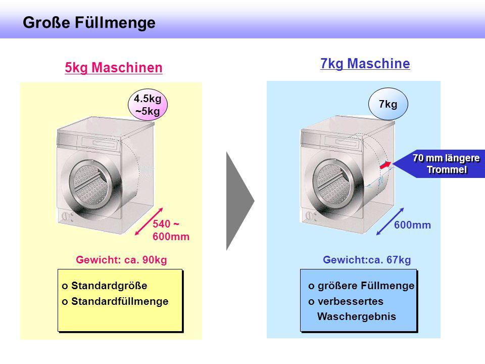 7kg Maschine 5kg Maschinen o größere Füllmenge o verbessertes Waschergebnis o Standardgröße o Standardfüllmenge Große Füllmenge 7kg 4.5kg ~5kg 600mm 5