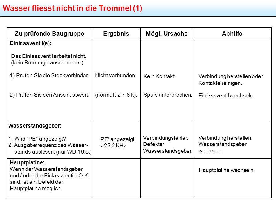Wasser fliesst nicht in die Trommel (1) Zu prüfende BaugruppeMögl. UrsacheAbhilfeErgebnis Einlassventil(e): Das Einlassventil arbeitet nicht. (kein Br