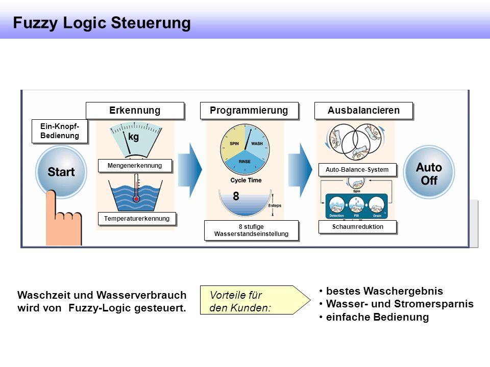 Waschzeit und Wasserverbrauch wird von Fuzzy-Logic gesteuert.