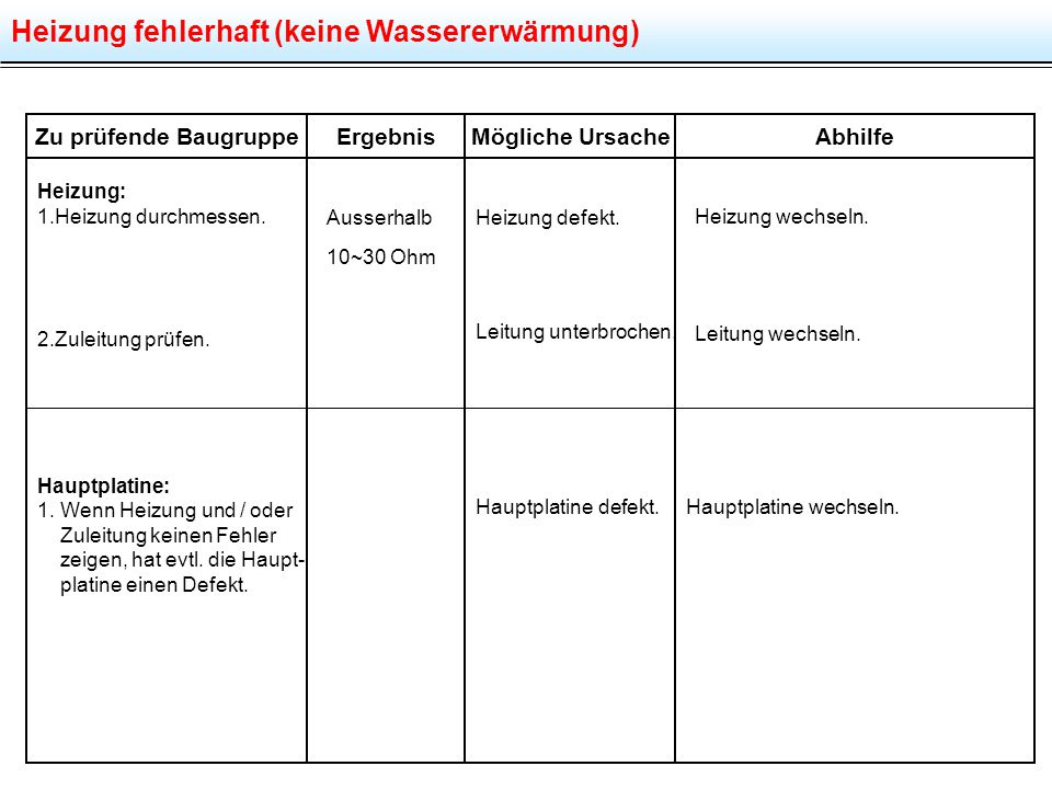 Heizung fehlerhaft (keine Wassererwärmung) Zu prüfende BaugruppeMögliche UrsacheAbhilfe Heizung: 1.Heizung durchmessen. 2.Zuleitung prüfen. Hauptplati