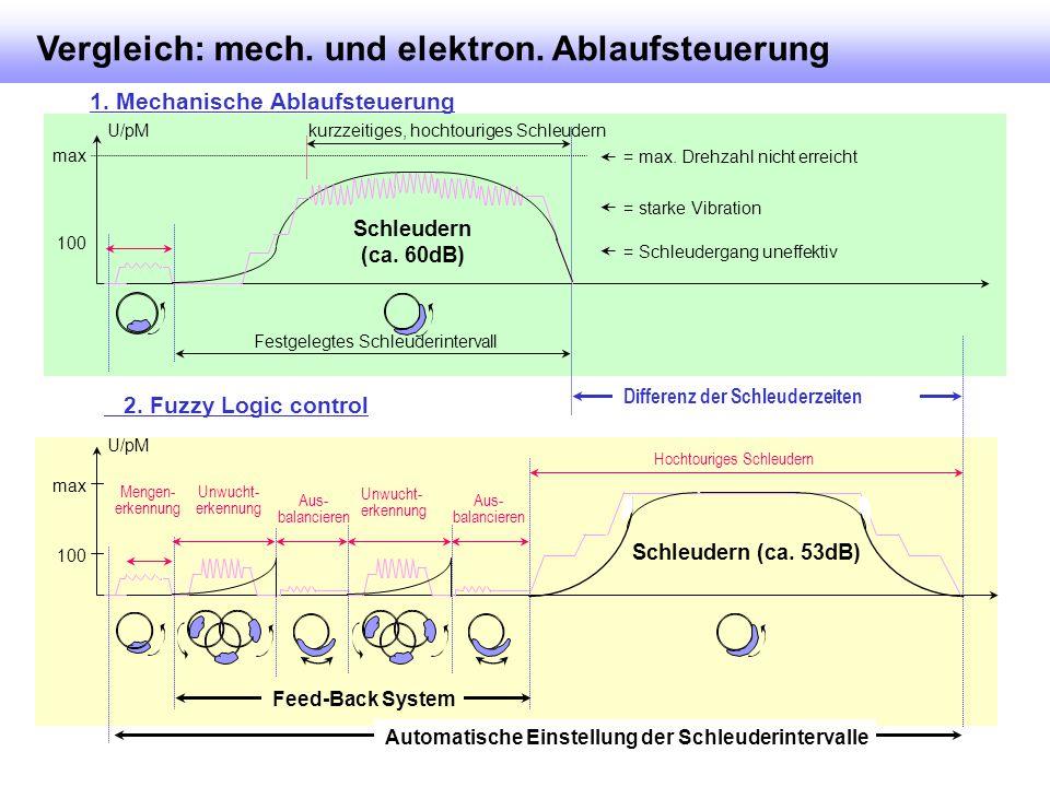 Vergleich: mech. und elektron. Ablaufsteuerung Mengen- erkennung Unwucht- erkennung Aus- balancieren Hochtouriges Schleudern U/pM Aus- balancieren Unw