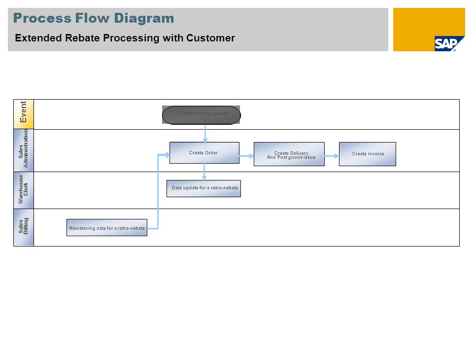 Process Flow Diagram Extended Rebate Processing with Customer Event Sales Administration Warehouse Clerk Sales Billing Data update for a retro–rebate