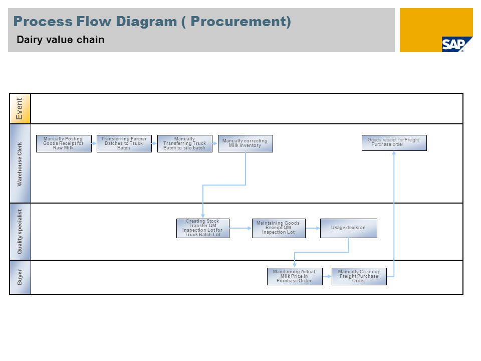 Sample for a picture in the title slide dairy value chain sap best 4 process flow diagram ccuart Choice Image