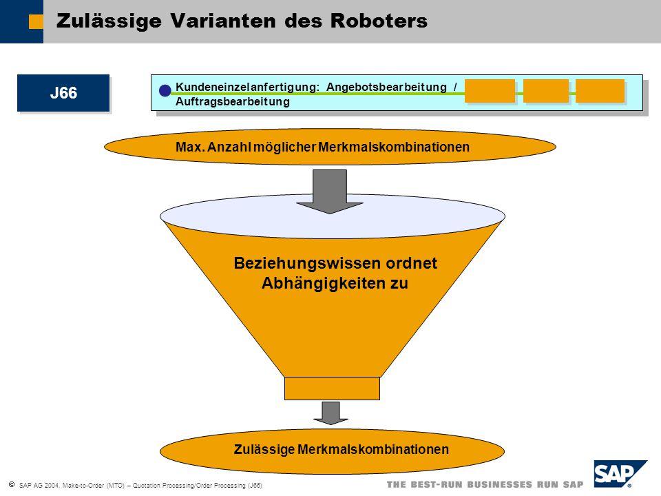  SAP AG 2004, Make-to-Order (MTO) – Quotation Processing/Order Processing (J66) Zulässige Varianten des Roboters J66 Max. Anzahl möglicher Merkmalsko