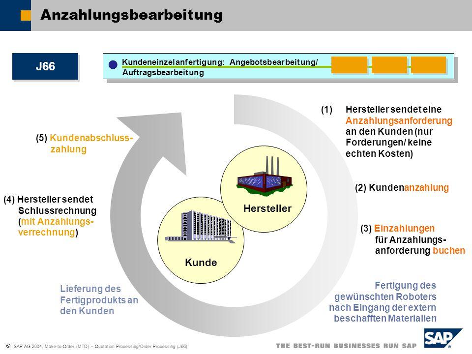  SAP AG 2004, Make-to-Order (MTO) – Quotation Processing/Order Processing (J66) Anzahlungsbearbeitung Hersteller Kunde (1)Hersteller sendet eine Anza