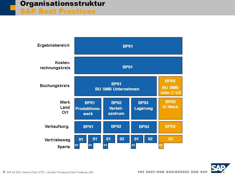  SAP AG 2004, Make-to-Order (MTO) – Quotation Processing/Order Processing (J66) Organisationsstruktur SAP Best Practices BP01 Produktions- werk BP01