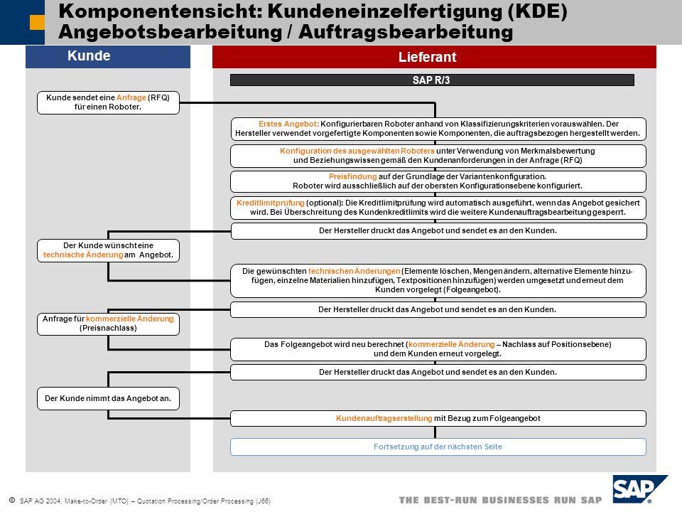  SAP AG 2004, Make-to-Order (MTO) – Quotation Processing/Order Processing (J66) Komponentensicht: Kundeneinzelfertigung (KDE) Angebotsbearbeitung / A