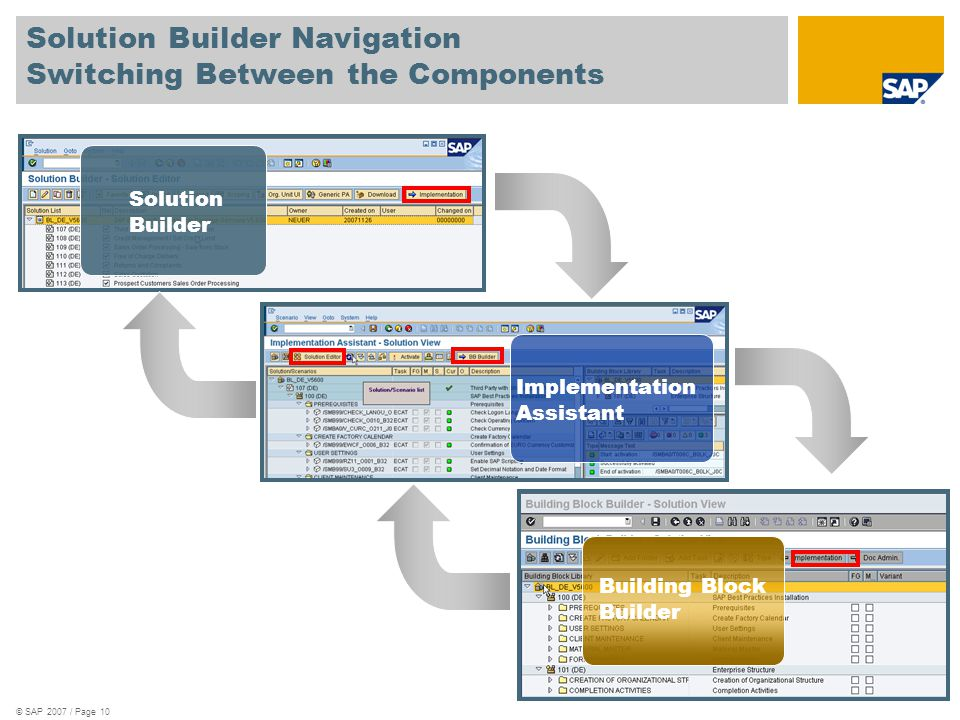 © SAP 2007 / Page 10 Solution Builder Navigation Switching Between the Components Solution Builder Implementation Assistant Building Block Builder