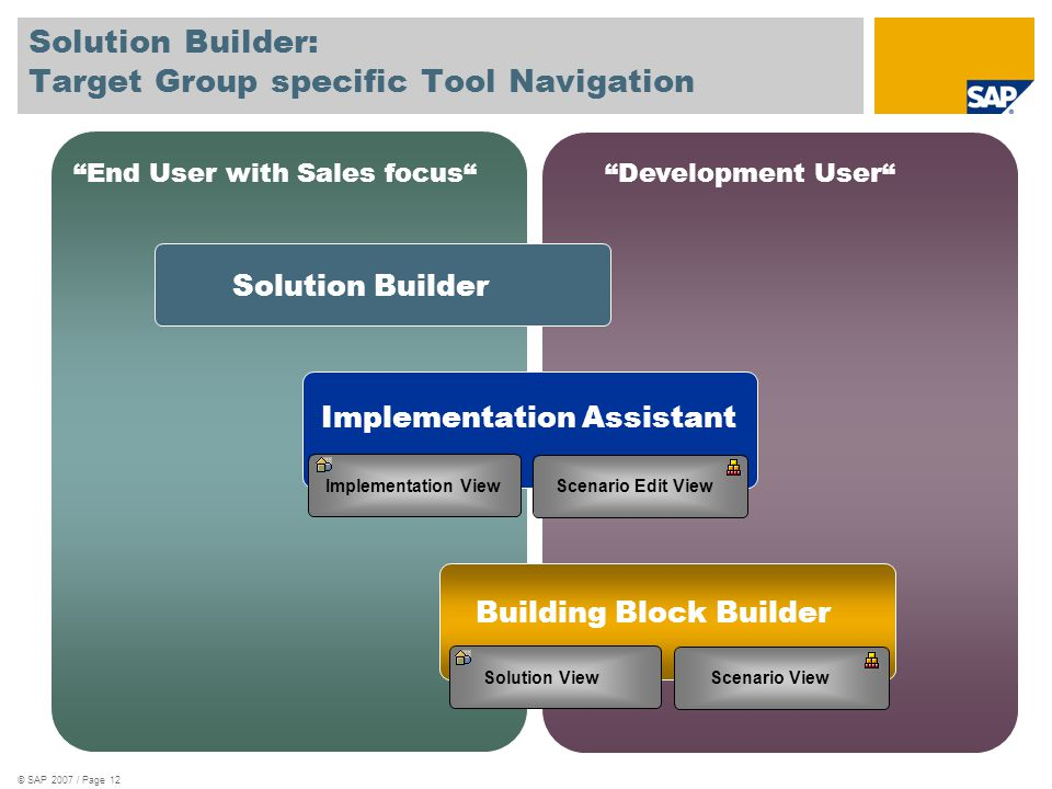 "© SAP 2007 / Page 12 Solution Builder: Target Group specific Tool Navigation ""End User with Sales focus""""Development User"" Solution Builder Implementa"