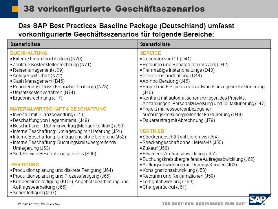  SAP AG 2006, TW What's New 38 vorkonfigurierte Geschäftsszenarios Szenarioliste BUCHHALTUNG  Externe Finanzbuchhaltung (N70)  Zentrale Kostenstellenrechnung (N71)  Reisemanagement (J09)  Anlagenwirtschaft (N72)  Cash Management (B46)  Periodenabschluss (Finanzbuchhaltung) (N73)  Umsatzkostenverfahren (N74)  Ergebnisrechnung (J17) MATERIALWIRTSCHAFT & BESCHAFFUNG  Inventur mit Bilanzbewertung (J73)  Beschaffung von Lagermaterial (J49)  Beschaffung – Rahmenvertrag (Mengenkontrakt) (J50)  Interne Beschaffung: Umlagerung mit Lieferung (J51)  Interne Beschaffung: Umlagerung ohne Lieferung (J52)  Interne Beschaffung: Buchungskreisübergreifende Umlagerung (J53)  Self-Service Beschaffungsprozess (S60) FERTIGUNG  Produktionsplanung und diskrete Fertigung (J64)  Produktionsplanung und Prozessfertigung (J65)  Kundeneinzelfertigung (KDE), Angebotsbearbeitung und Auftragsbearbeitung (J66)  Serienfertigung (J67) SERVICE  Reparatur vor Ort (D41)  Retouren und Reparaturen im Werk (D42)  Planmäßige Instandhaltunge (D43)  Interne Instandhaltung (D44)  Ad-hoc-Beratung (J45)  Projekt mit Festpreis und aufwandsbezogener Fakturierung (J46)  Kontrakt mit automatischem Anlegen des Projekts, Anzahlungen, Personalzuweisung und Teilfakturierung (J47)  Projekt mit ressourcenbezogener buchungskreisübergreifender Fakturierung (D48)  Dauerauftrag mit Abrechnung (J79) VERTRIEB  Streckengeschäft mit Lieferavis (J54)  Streckengeschäft ohne Lieferavis (J55)  Zukauf (J56)  Erweiterte Auftragsabwicklung (J57)  Buchungskreisübergreifende Auftragsabwicklung (J62)  Auftragsabwicklung mit Dummy-Kunden (J63)  Konsignationsabwicklung (J58)  Retouren und Reklamationen (J59)  Leihgutabwicklung (J 60)  Chargenrückruf (J61) Das SAP Best Practices Baseline Package (Deutschland) umfasst vorkonfigurierte Geschäftsszenarios für folgende Bereiche: