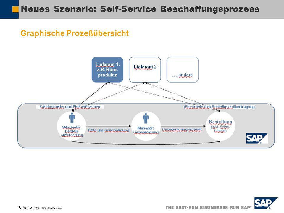  SAP AG 2006, TW What's New Neues Szenario: Self-Service Beschaffungsprozess Graphische Prozeßübersicht