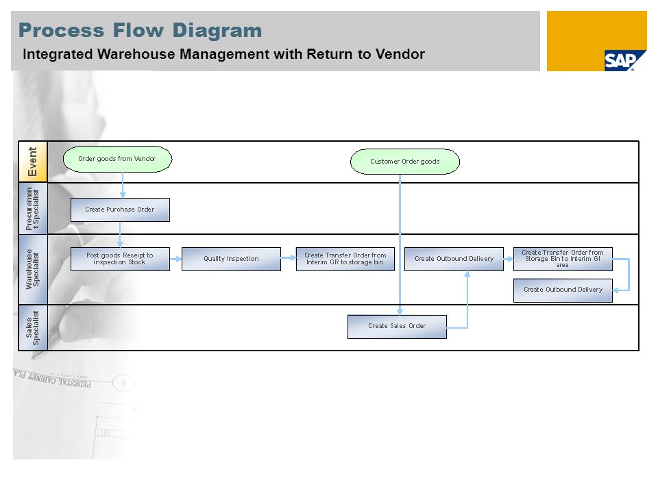 Process Flow Diagram Integrated Warehouse Management with Return to Vendor