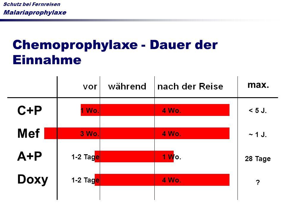 Schutz bei Fernreisen Malariaprophylaxe Chemoprophylaxe - Dauer der Einnahme C+P Mef A+P Doxy 1 Wo. 3 Wo. 1-2 Tage < 5 J. ~ 1 J. 28 Tage ? max. 4 Wo.