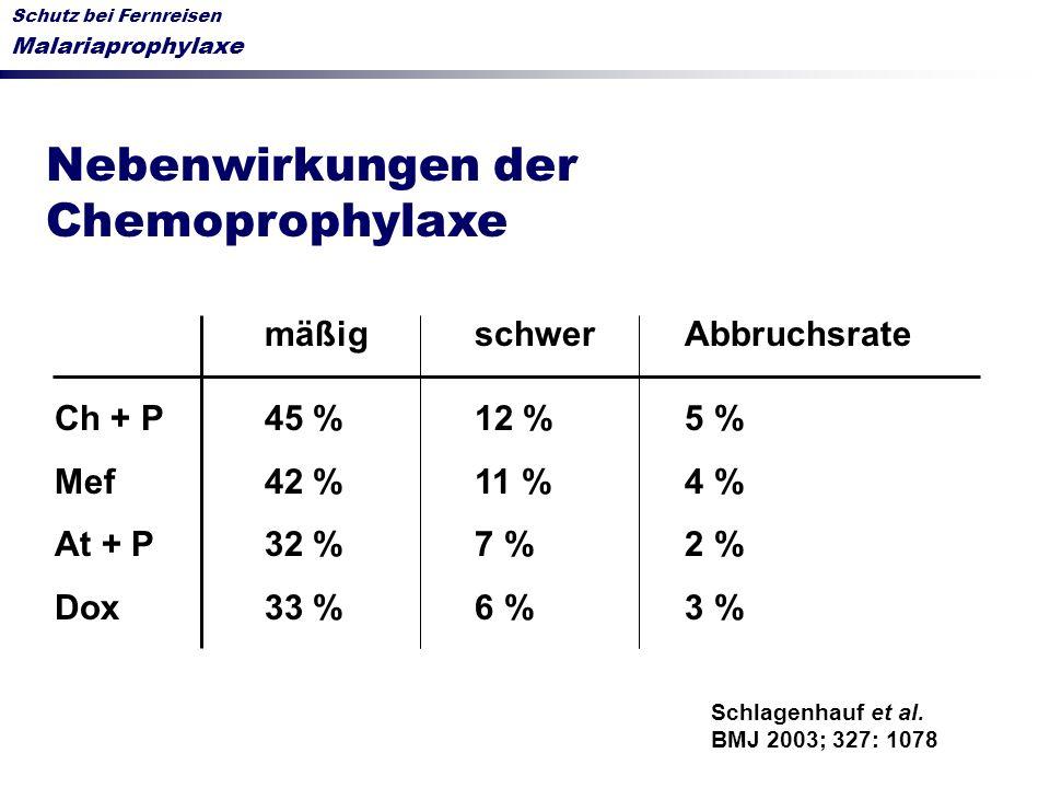 Schutz bei Fernreisen Malariaprophylaxe Nebenwirkungen der Chemoprophylaxe mäßigschwerAbbruchsrate Ch + P45 %12 %5 % Mef42 %11 %4 % At + P32 %7 %2 % D