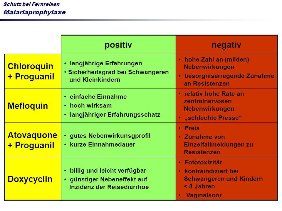positivnegativ Chloroquin + Proguanil langjährige Erfahrungen Sicherheitsgrad bei Schwangeren und Kleinkindern hohe Zahl an (milden) Nebenwirkungen be