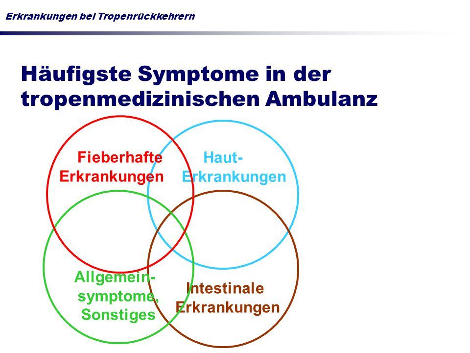 Erkrankungen bei Tropenrückkehrern Häufigste Symptome in der tropenmedizinischen Ambulanz Haut- Erkrankungen Intestinale Erkrankungen Allgemein- symptome, Sonstiges Fieberhafte Erkrankungen