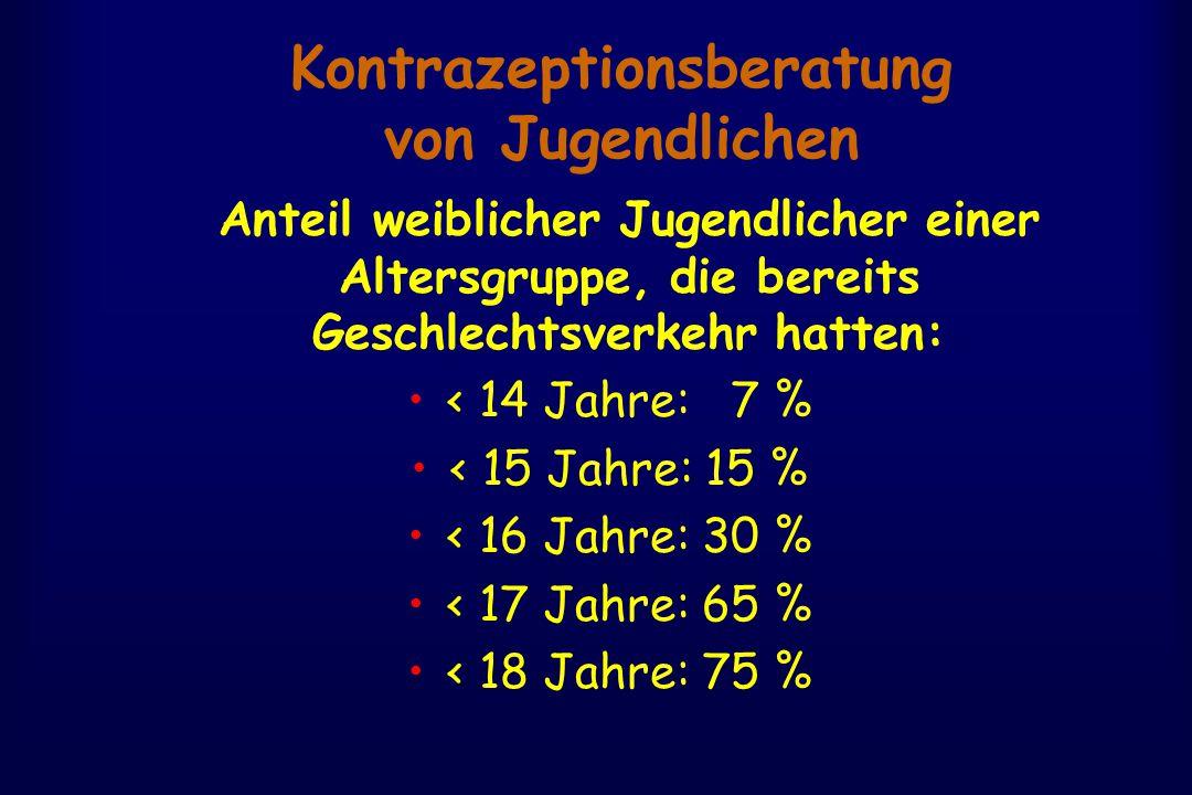 Kontrazeptionsberatung von Jugendlichen Anteil weiblicher Jugendlicher einer Altersgruppe, die bereits Geschlechtsverkehr hatten: < 14 Jahre: 7 % < 15 Jahre: 15 % < 16 Jahre: 30 % < 17 Jahre: 65 % < 18 Jahre: 75 %