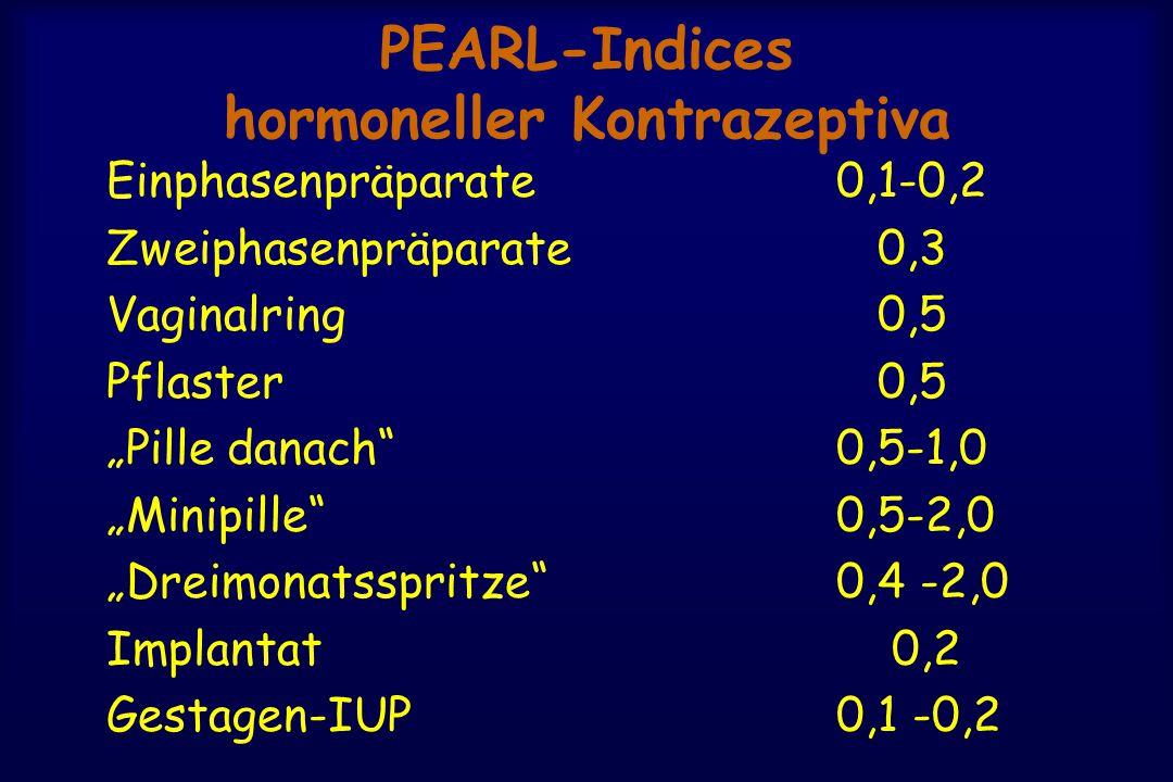 """PEARL-Indices hormoneller Kontrazeptiva Einphasenpräparate 0,1-0,2 Zweiphasenpräparate 0,3 Vaginalring 0,5 Pflaster 0,5 """"Pille danach 0,5-1,0 """"Minipille 0,5-2,0 """"Dreimonatsspritze 0,4 -2,0 Implantat 0,2 Gestagen-IUP0,1 -0,2"""