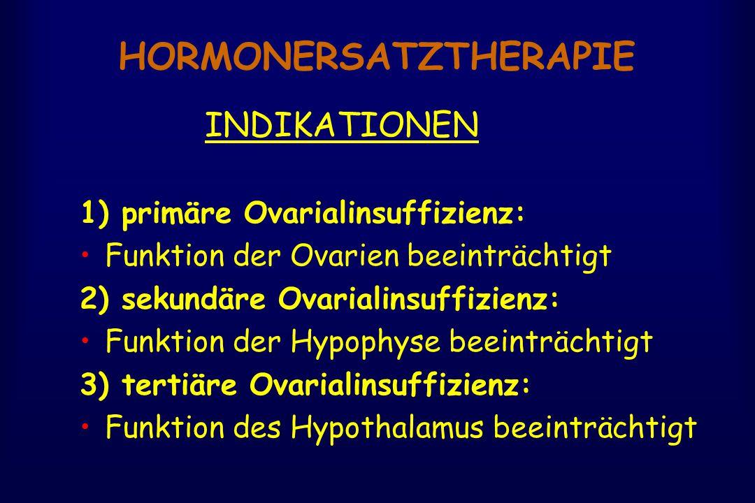 HORMONERSATZTHERAPIE INDIKATIONEN 1) primäre Ovarialinsuffizienz: Funktion der Ovarien beeinträchtigt 2) sekundäre Ovarialinsuffizienz: Funktion der Hypophyse beeinträchtigt 3) tertiäre Ovarialinsuffizienz: Funktion des Hypothalamus beeinträchtigt