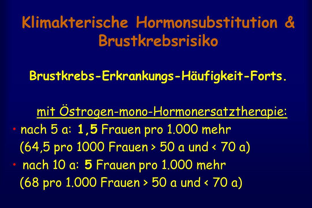 Klimakterische Hormonsubstitution & Brustkrebsrisiko Brustkrebs-Erkrankungs-Häufigkeit-Forts. mit Östrogen-mono-Hormonersatztherapie: nach 5 a: 1,5 Fr
