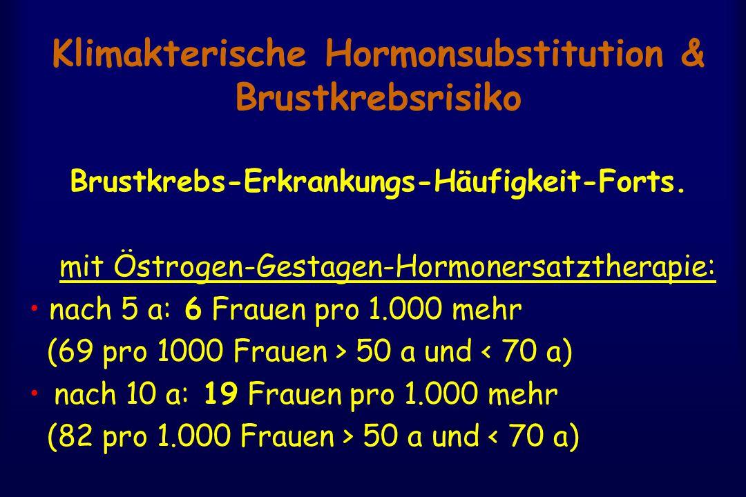 Klimakterische Hormonsubstitution & Brustkrebsrisiko Brustkrebs-Erkrankungs-Häufigkeit-Forts. mit Östrogen-Gestagen-Hormonersatztherapie: nach 5 a: 6