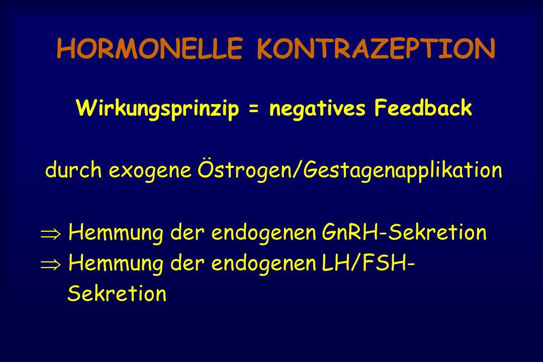 HORMONELLE KONTRAZEPTION Wirkungsprinzip = negatives Feedback durch exogene Östrogen/Gestagenapplikation  Hemmung der endogenen GnRH-Sekretion  Hemmung der endogenen LH/FSH- Sekretion