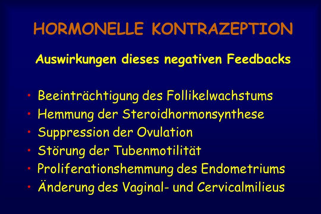 HORMONELLE KONTRAZEPTION Auswirkungen dieses negativen Feedbacks Beeinträchtigung des Follikelwachstums Hemmung der Steroidhormonsynthese Suppression der Ovulation Störung der Tubenmotilität Proliferationshemmung des Endometriums Änderung des Vaginal- und Cervicalmilieus