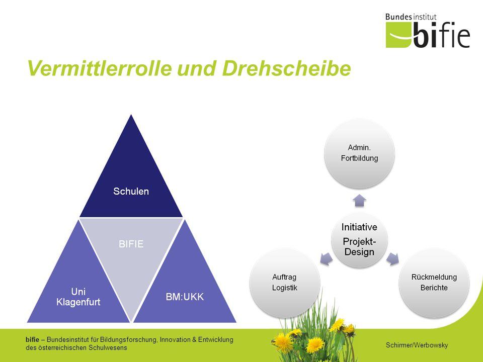 bifie – Bundesinstitut für Bildungsforschung, Innovation & Entwicklung des österreichischen Schulwesens Vermittlerrolle und Drehscheibe Schirmer/Werbowsky