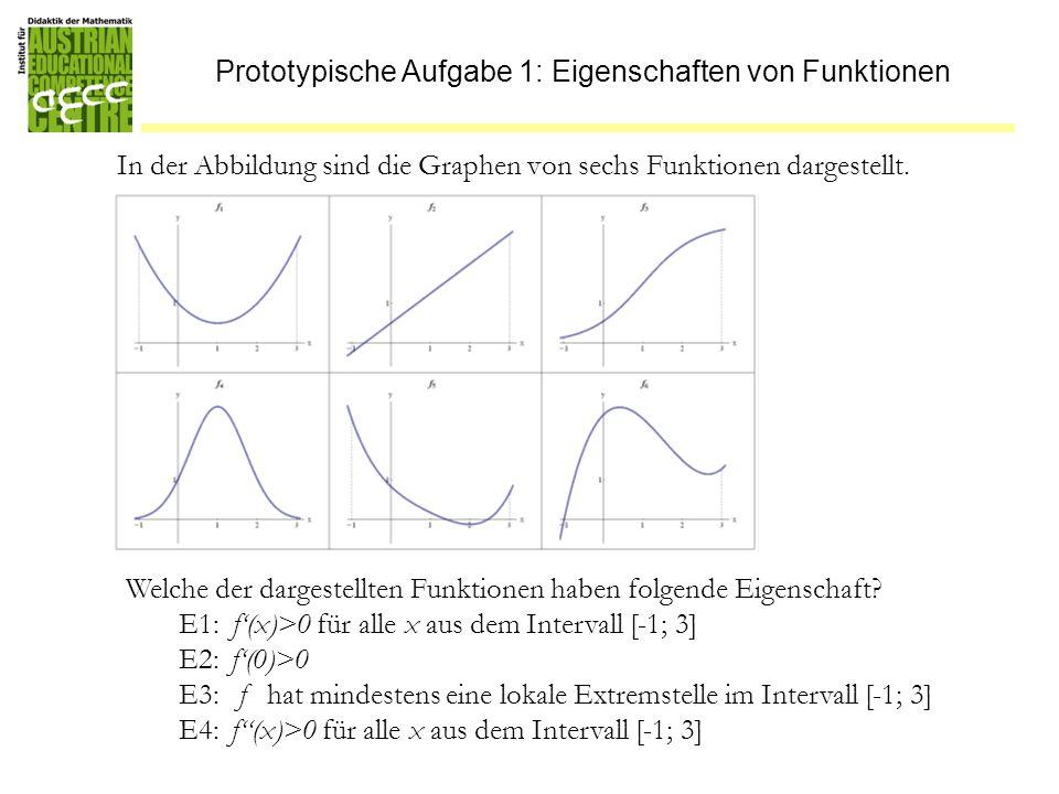 Prototypische Aufgabe 1: Eigenschaften von Funktionen In der Abbildung sind die Graphen von sechs Funktionen dargestellt. Welche der dargestellten Fun