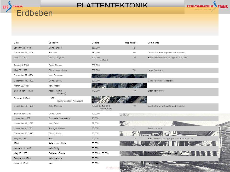 PLATTENTEKTONIK Plattentektonik62 Erdbeben DateLocationDeathsMagnitudeComments January 23, 1556China, Shansi830,000~8 December 26, 2004Sumatra283,1069