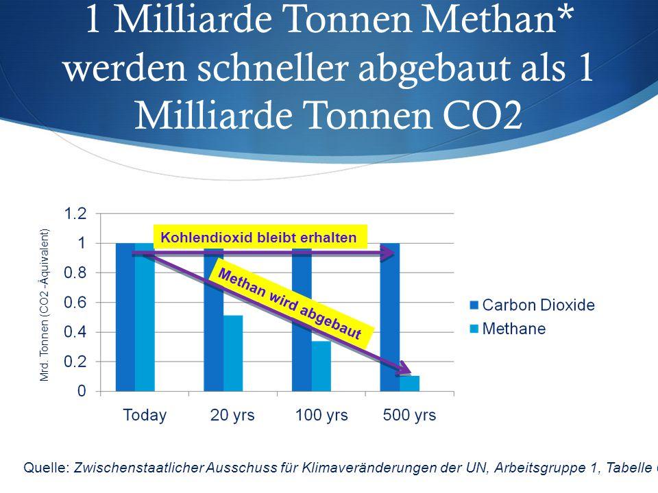 1 Milliarde Tonnen Methan* werden schneller abgebaut als 1 Milliarde Tonnen CO2 Mrd. Tonnen (CO2 -Äquivalent) Methan wird abgebaut Kohlendioxid bleibt
