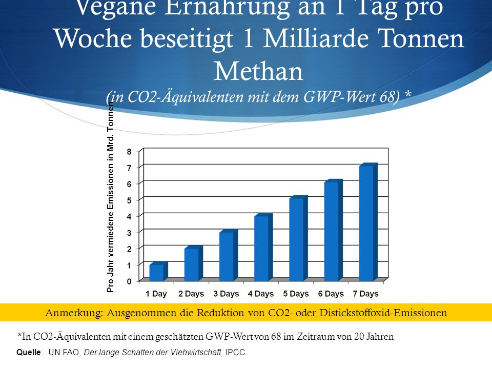 Vegane Ernährung an 1 Tag pro Woche beseitigt 1 Milliarde Tonnen Methan (in CO2-Äquivalenten mit dem GWP-Wert 68) * *In CO2-Äquivalenten mit einem geschätzten GWP-Wert von 68 im Zeitraum von 20 Jahren Pro Jahr vermiedene Emissionen in Mrd.
