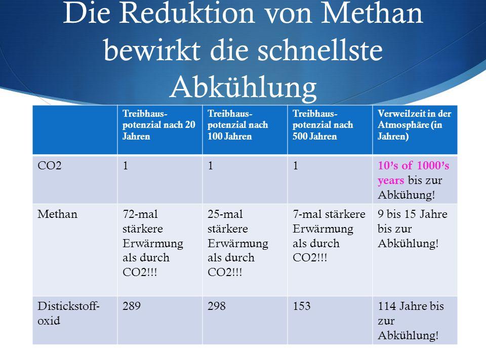 Die Reduktion von Methan bewirkt die schnellste Abkühlung Treibhaus- potenzial nach 20 Jahren Treibhaus- potenzial nach 100 Jahren Treibhaus- potenzial nach 500 Jahren Verweilzeit in der Atmosphäre (in Jahren) CO2111 10's of 1000's years bis zur Abkühung.