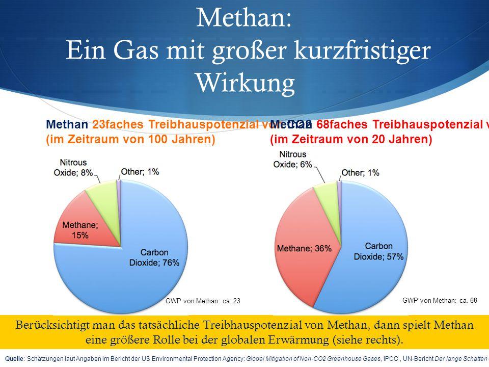 1 Milliarde Tonnen Methan* werden schneller abgebaut als 1 Milliarde Tonnen CO2 Mrd.
