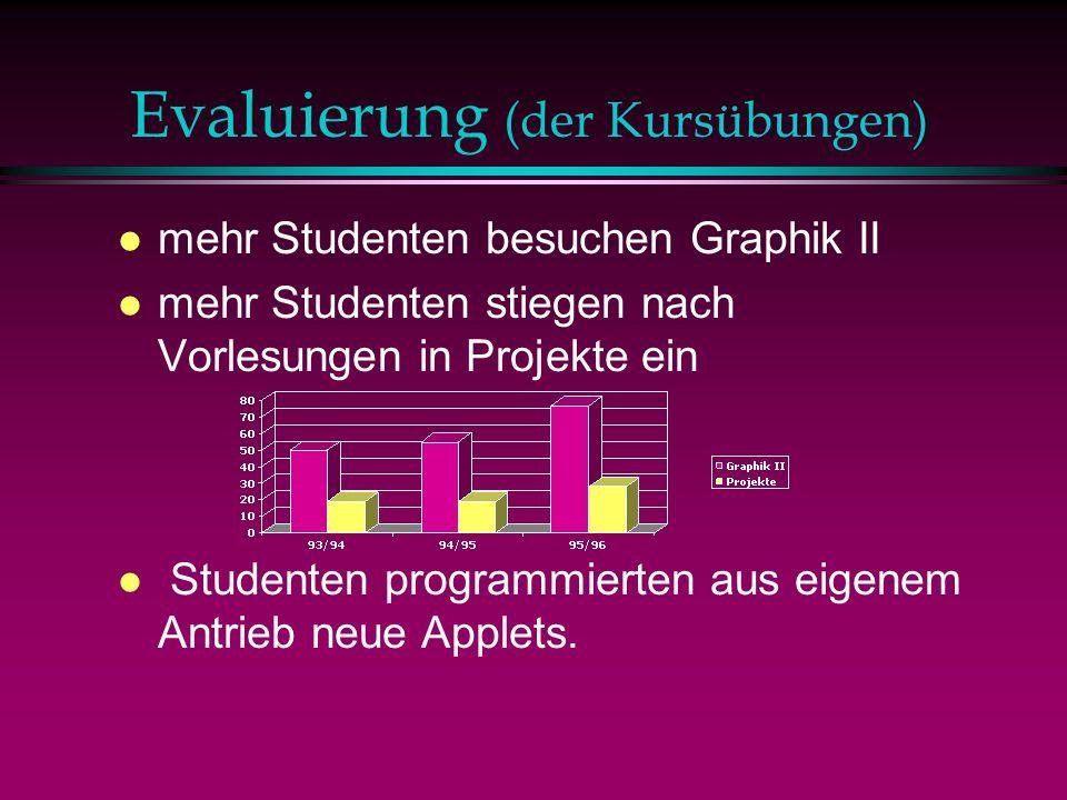 Evaluierung (der Kursübungen) l mehr Studenten besuchen Graphik II l mehr Studenten stiegen nach Vorlesungen in Projekte ein l Studenten programmierten aus eigenem Antrieb neue Applets.